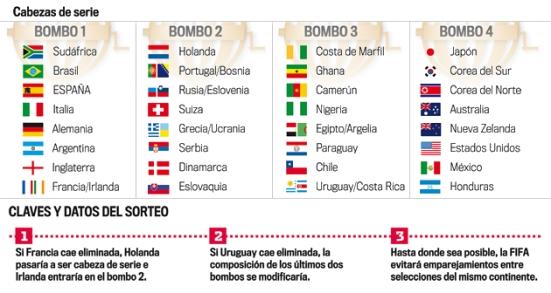 Bombos de grupo Mundial
